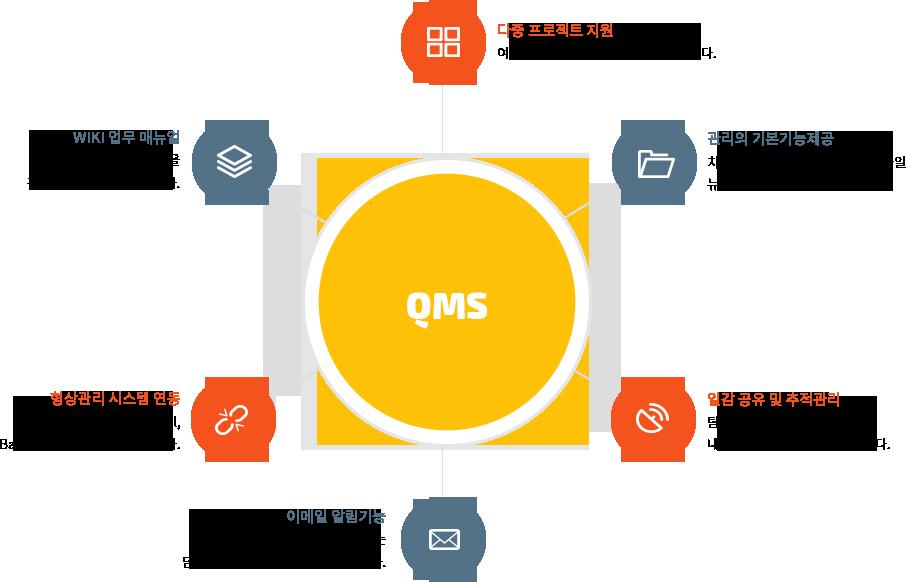 QMS Service